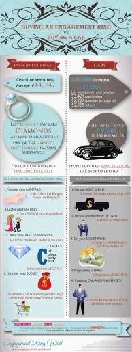 Buying An Engagement Ring vs Buying A Car